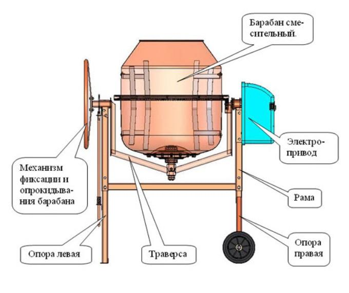Как самому сделать электро привод