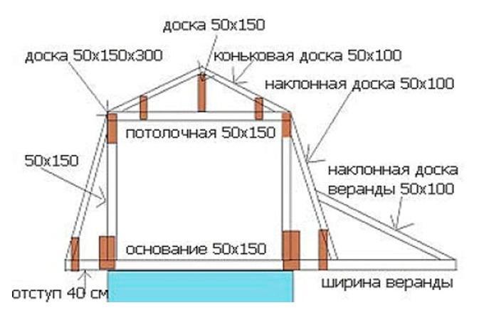 Самостоятельное строительство мансарды