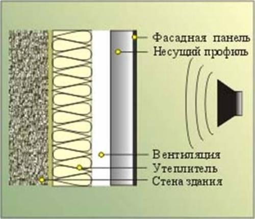 Что влияет на звукоизоляцию стен?