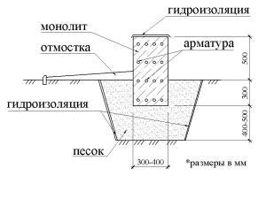 Мелкозаглубленный ленточный фундамент-2