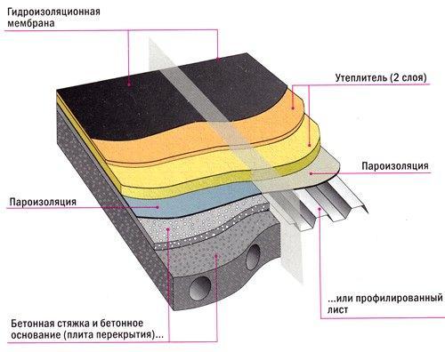 Конструкция традиционной плоской кровли