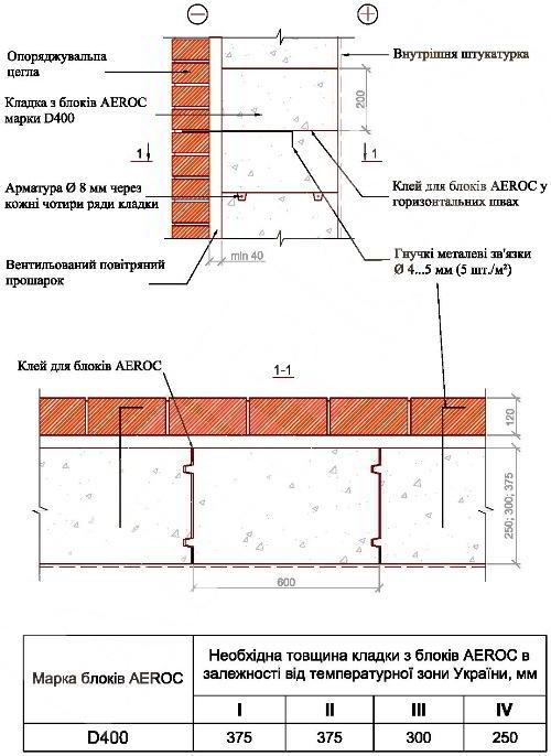 Конструкция стены с газоблока и кирпича с воздушной прослойкой