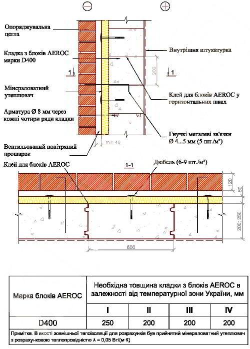 Конструкция стены с газоблока и кирпича с воздушной прослойкой и утеплителем