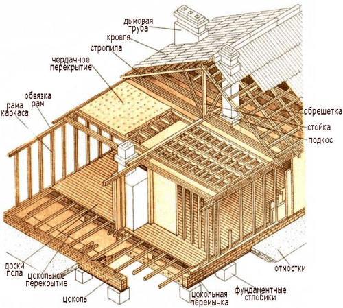 Элементы каркасного дома