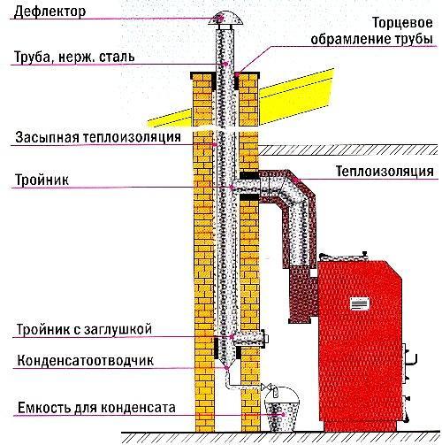 Дымоход в конструкции стены
