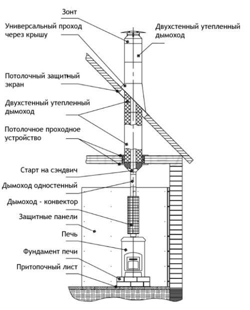 Строительство дымохода печи
