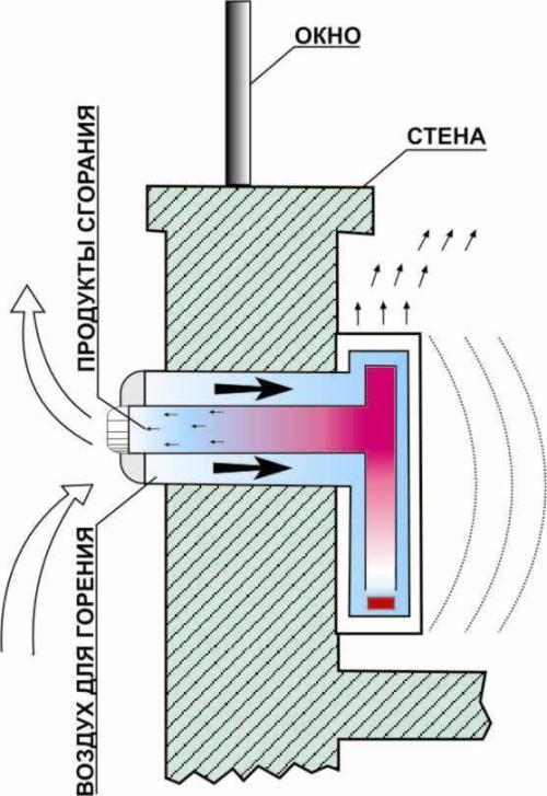 Установка коаксиального дымохода для газового котла