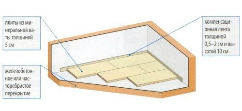 Укладка звукоизоляционных плит для плавающего пола