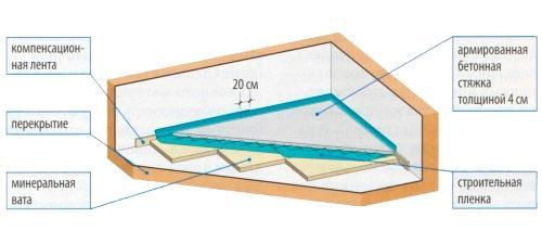Устраиваем бетонную стяжку плавающего пола