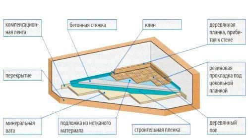 Укладываем напольное покрытие плавающего пола