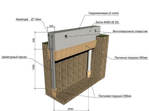 Этапы строительства свайно-ленточного фундамента. Схема
