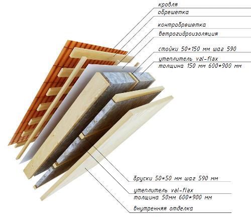 Утепления деревянных каркасных стен
