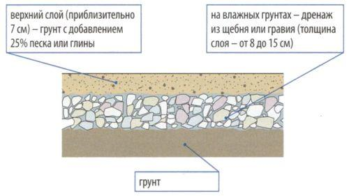 Типы покрытия грунтовых дорог
