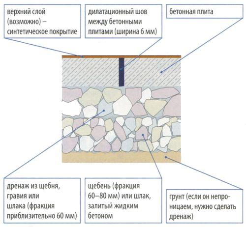 Асфальтное или бетонное покрытие