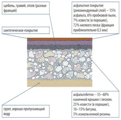 Синтетические покрытия