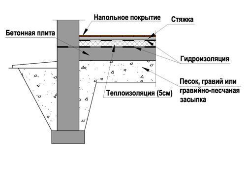 Пол на грунте с теплоизоляцией поверх бетонной плиты