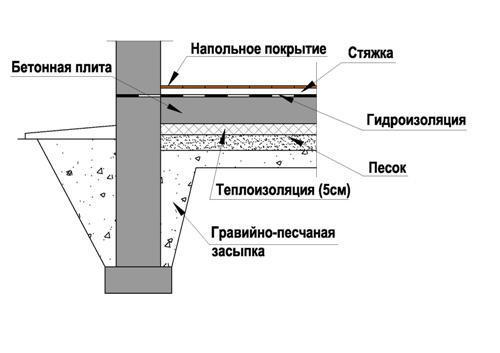 Пол на грунте с теплоизоляцией под бетонной плитой