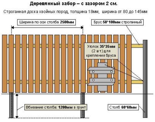 Делаем деревянный забор из штакетника