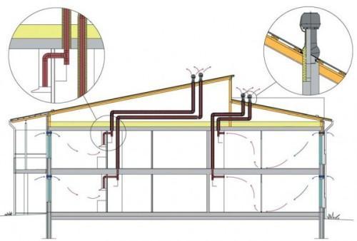 Что нужно учесть при устройстве вентиляции?