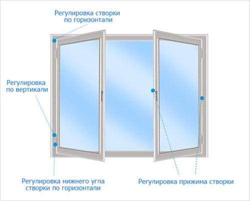 Правильная регулировка пластиковых окон