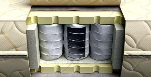 Технологии производства матрасов