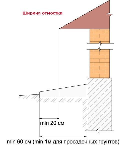 Размер отмостки