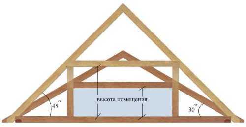 Угол наклона крыши для эксплуатируемой и неэксплуатируемой кровли