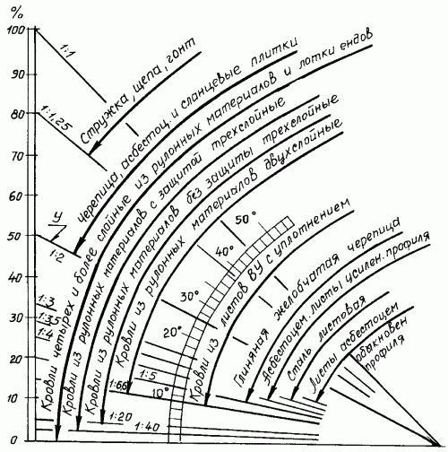 График, показывающий зависимость уклона крыши от ее материала