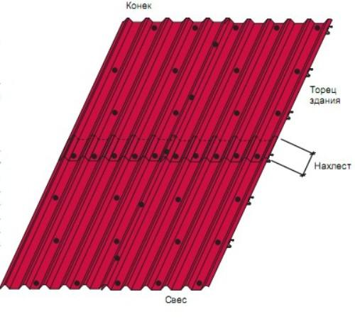 Основные правила крепления профнастила на крышу