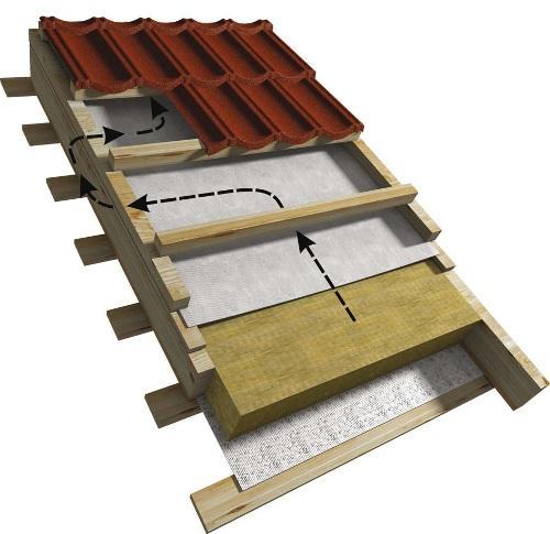 Для чего нужно утепление крыши мансарды и как его сделать?