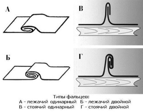 Типы фальцевых соединений