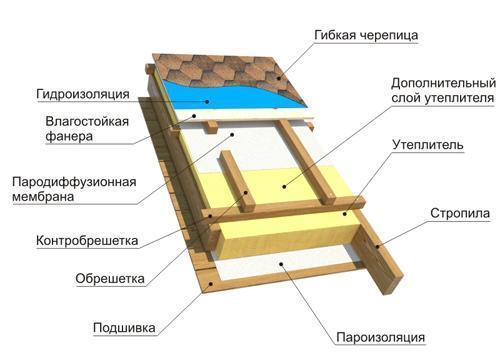 Порядок укладки гибкой черепицы