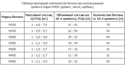 Таблица компонентов для приготовления бетона с цемента марки М400