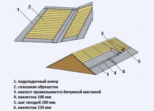 Укладку подкладочного рулонного ковра