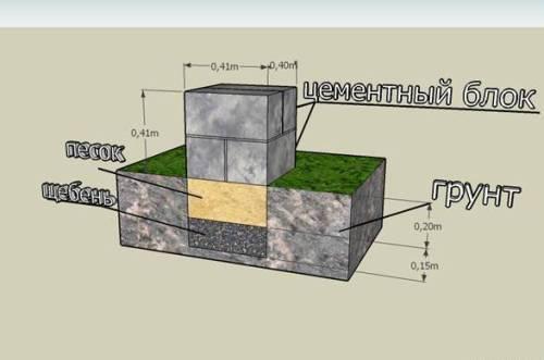 Фундамент бани из бруса