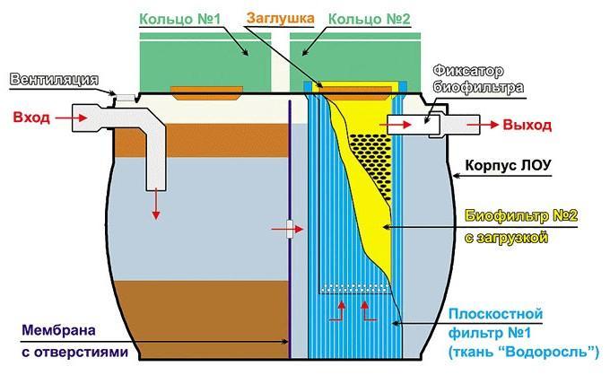 Станция естественной очистки — септик с биофильтром