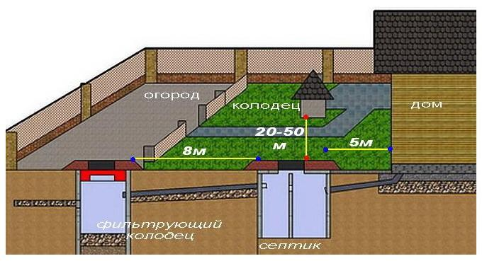 Общие правила для канализации в частном доме