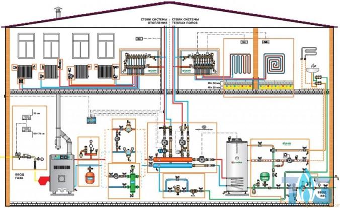 Какую систему отопления выбрать: однотрубную, двухтрубную или коллекторную?