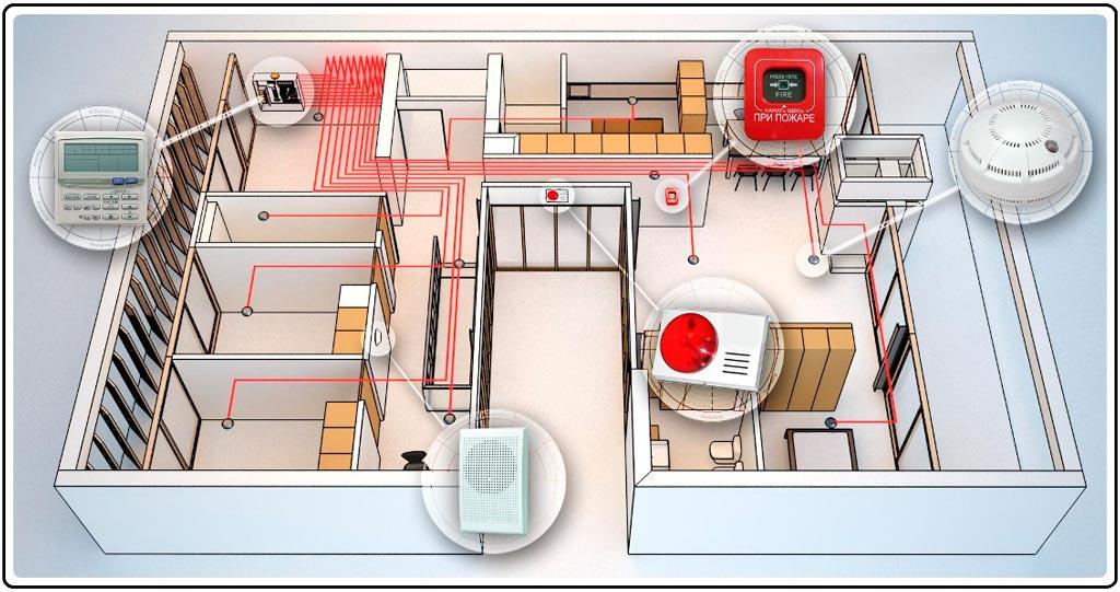 Комплексные системы противопожарной защиты зданий