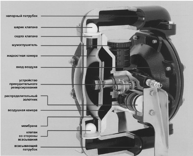 Принцип работы мембранного пневматического насоса