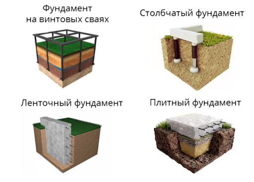Основные виды фундамента для дома