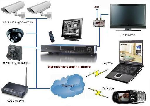 Видеорегистратор для дома: как выбрать и на что обратить внимание?