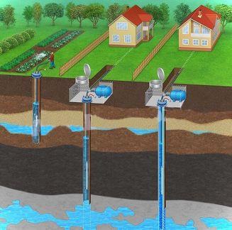 Этапы бурения скважины на воду и порядок работ